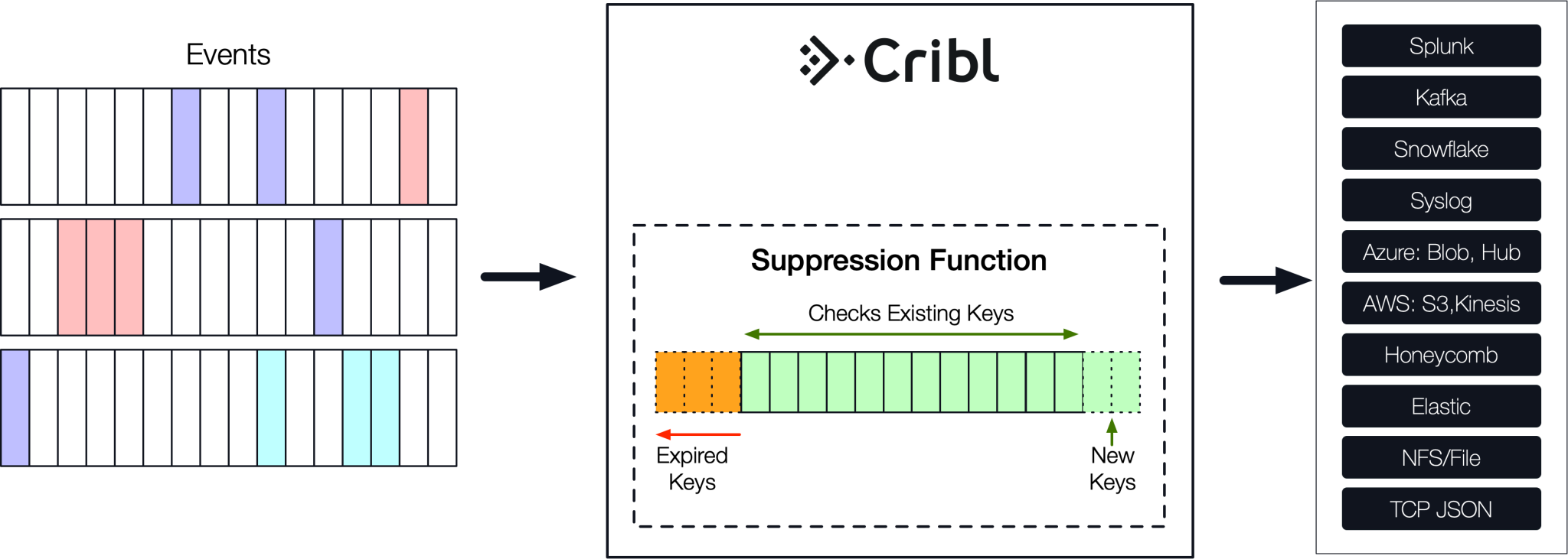CriblSuppressFunction